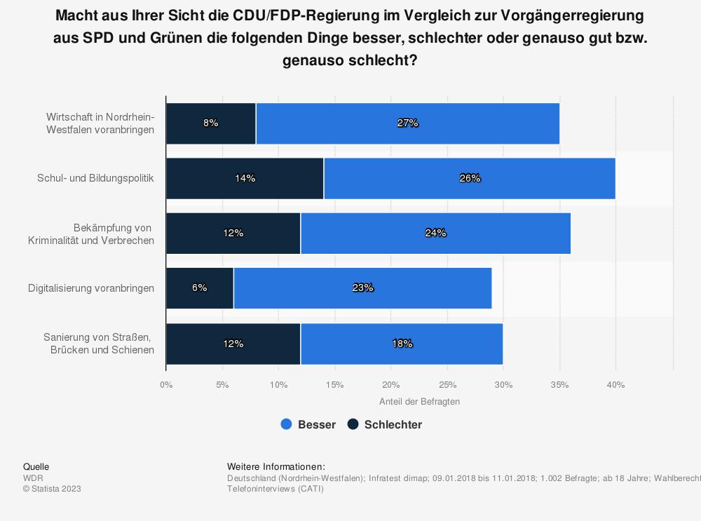 Statistik: Macht aus Ihrer Sicht die CDU/FDP-Regierung im Vergleich zur Vorgängerregierung aus SPD und Grünen die folgenden Dinge besser, schlechter oder genauso gut bzw. genauso schlecht? | Statista
