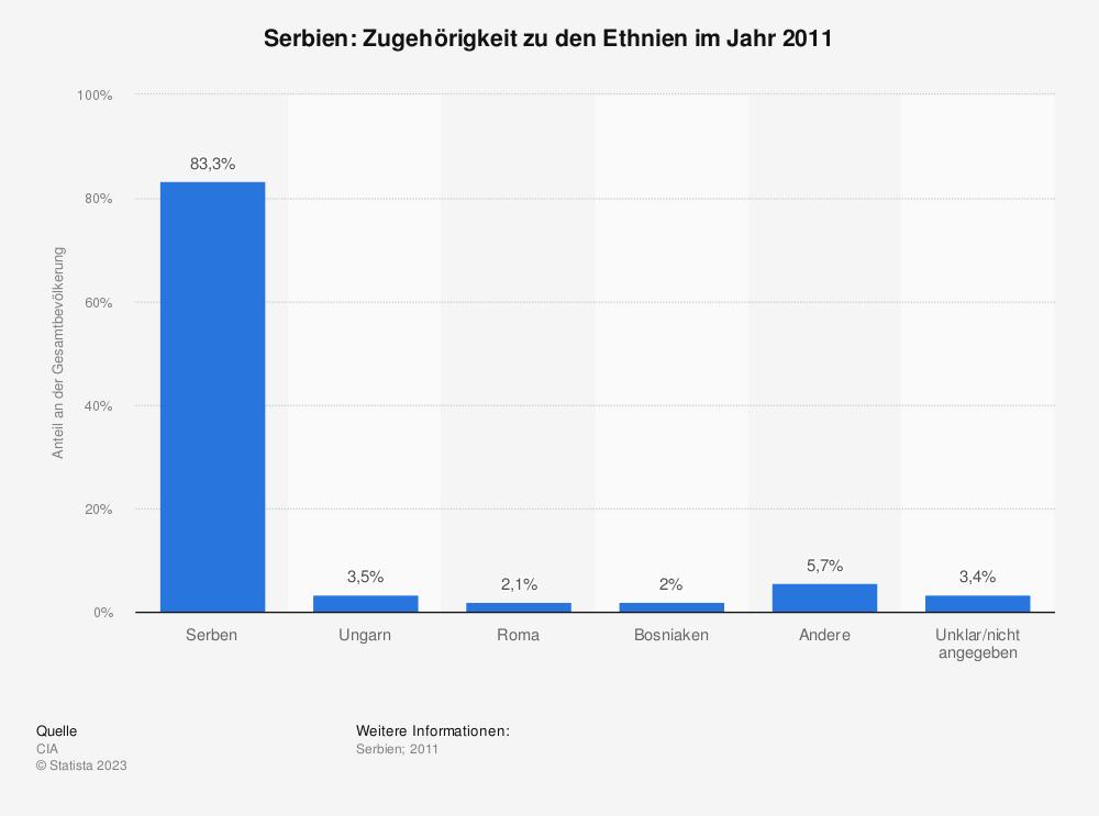 Statistik: Serbien: Zugehörigkeit zu den Ethnien im Jahr 2011 | Statista