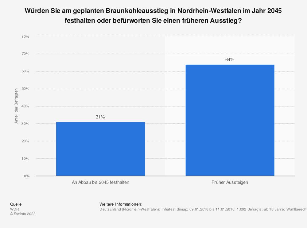 Statistik: Würden Sie am geplanten Braunkohleausstieg in Nordrhein-Westfalen im Jahr 2045 festhalten oder befürworten Sie einen früheren Ausstieg? | Statista