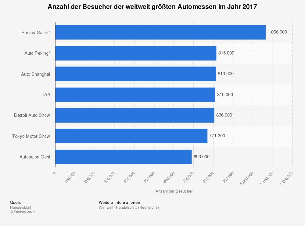 Statistik: Anzahl der Besucher der weltweit größten Automessen im Jahr 2017 | Statista