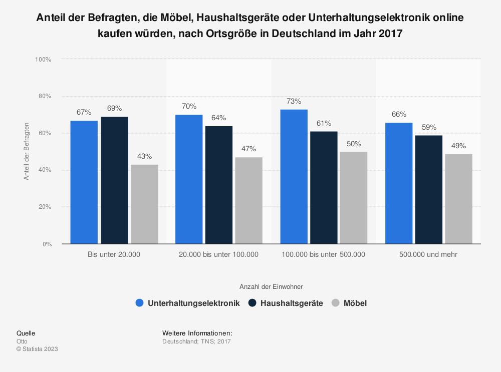 Statistik: Anteil der Befragten, die Möbel, Haushaltsgeräte oder Unterhaltungselektronik online kaufen würden, nach Ortsgröße in Deutschland im Jahr 2017 | Statista