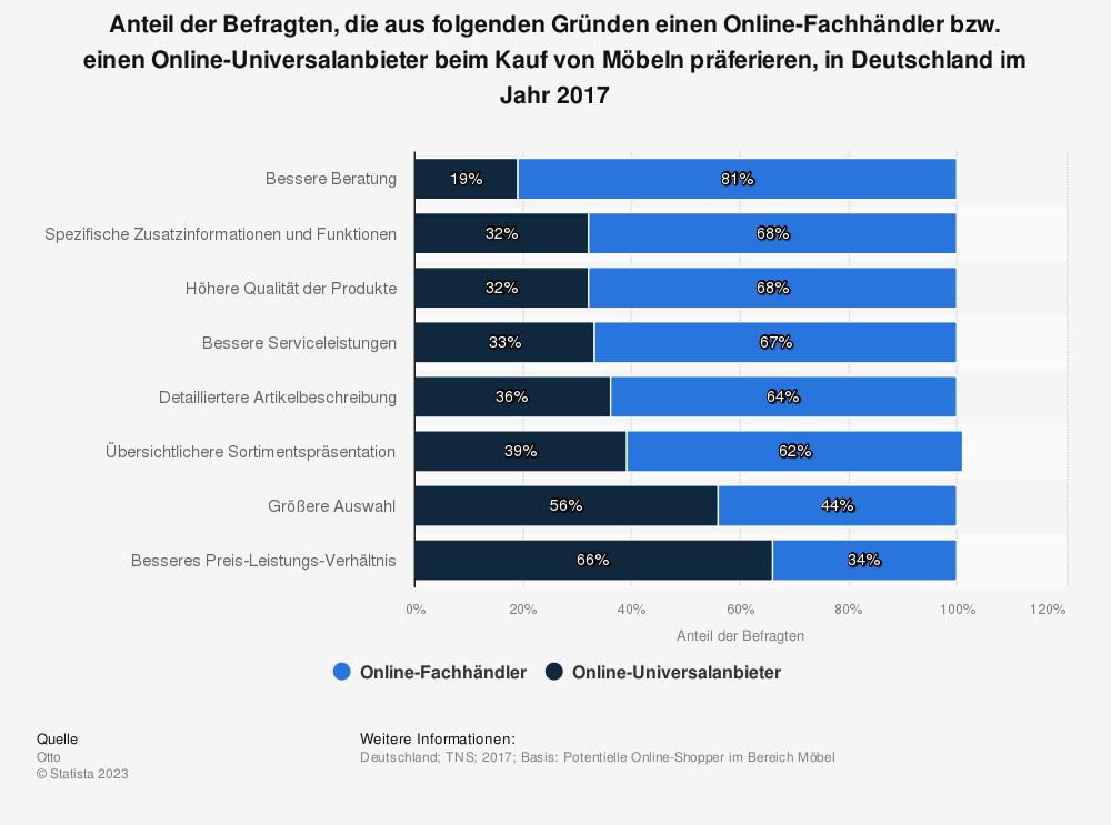 Statistik: Anteil der Befragten, die aus folgenden Gründen einen Online-Fachhändler bzw. einen Online-Universalanbieter beim Kauf von Möbeln präferieren, in Deutschland im Jahr 2017 | Statista
