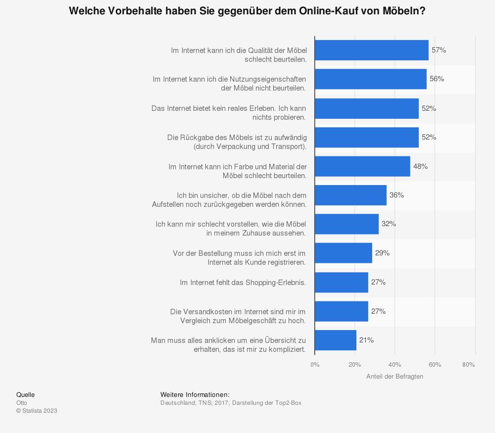 Statistik: Welche Vorbehalte haben Sie gegenüber dem Online-Kauf von Möbeln? | Statista