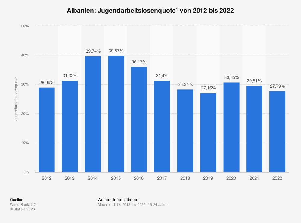 Statistik: Albanien: Jugendarbeitslosenquote* von 2008 bis 2018 | Statista