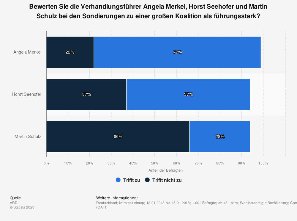 Statistik: Bewerten Sie die Verhandlungsführer Angela Merkel, Horst Seehofer und Martin Schulz bei den Sondierungen zu einer großen Koalition als führungsstark? | Statista