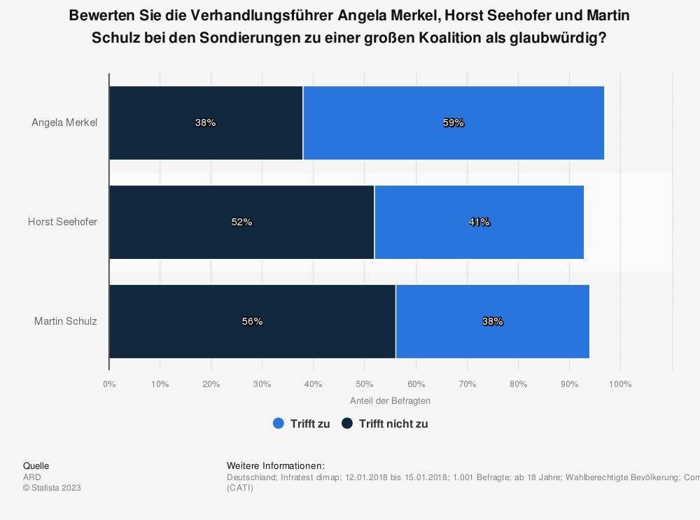 Statistik: Bewerten Sie die Verhandlungsführer Angela Merkel, Horst Seehofer und Martin Schulz bei den Sondierungen zu einer großen Koalition als glaubwürdig?  | Statista