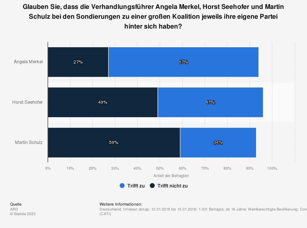 Statistik: Glauben Sie, dass die Verhandlungsführer Angela Merkel, Horst Seehofer und Martin Schulz bei den Sondierungen zu einer großen Koalition jeweils ihre eigene Partei hinter sich haben? | Statista