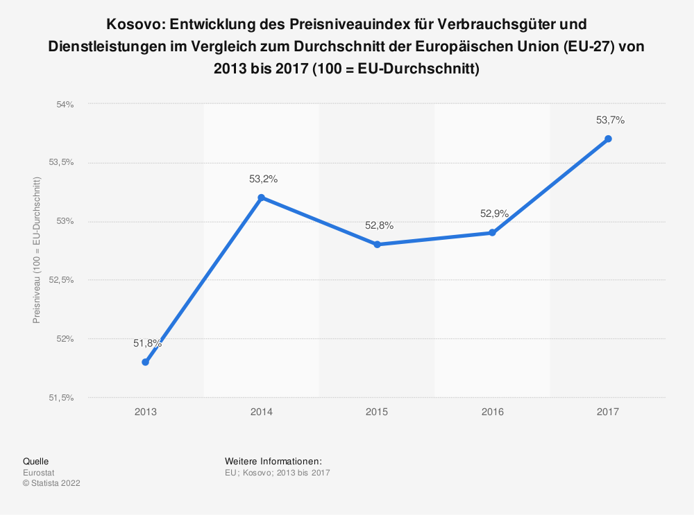 Statistik: Kosovo: Entwicklung des Preisniveauindex für Verbrauchsgüter und Dienstleistungen im Vergleich zum Durchschnitt der Europäischen Union (EU) von 2013 bis 2017 (100 = EU-Durchschnitt) | Statista