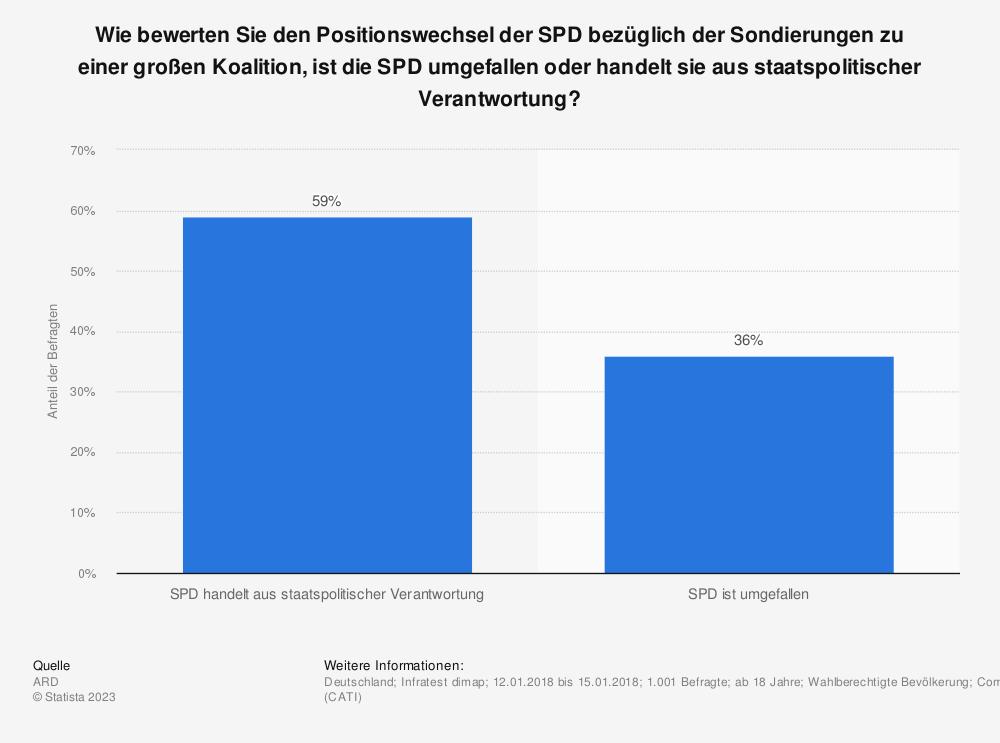 Statistik: Wie bewerten Sie den Positionswechsel der SPD bezüglich der Sondierungen zu einer großen Koalition, ist die SPD umgefallen oder handelt sie aus staatspolitischer Verantwortung?  | Statista