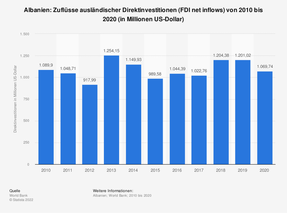 Statistik: Albanien: Zuflüsse ausländischer Direktinvestitionen (FDI net inflows) von 2009 bis 2019 (in Millionen US-Dollar) | Statista