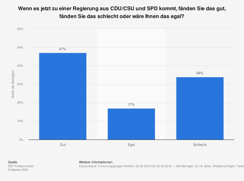 Statistik: Wenn es jetzt zu einer Regierung aus CDU/CSU und SPD kommt, fänden Sie das gut, fänden Sie das schlecht oder wäre Ihnen das egal?  | Statista