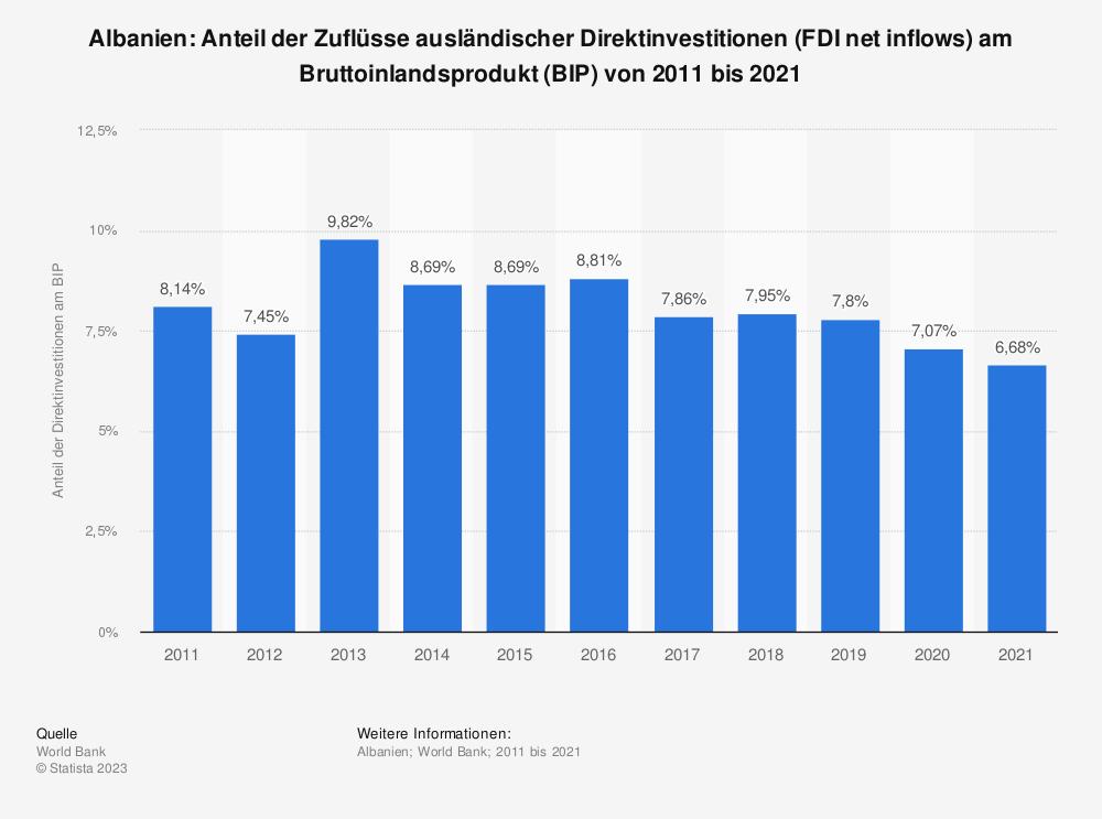 Statistik: Albanien: Anteil der Zuflüsse ausländischer Direktinvestitionen (FDI net inflows) am Bruttoinlandsprodukt (BIP) von 2007 bis 2017  | Statista