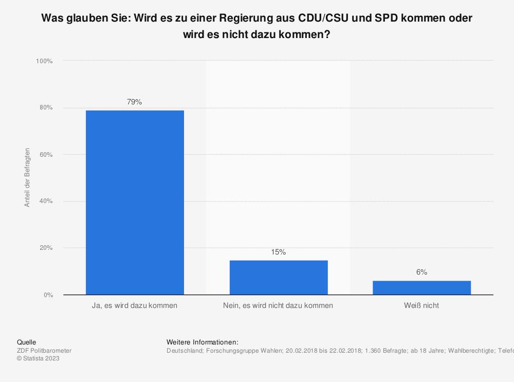 Statistik: Was glauben Sie: Wird es zu einer Regierung aus CDU/CSU und SPD kommen oder wird es nicht dazu kommen? | Statista