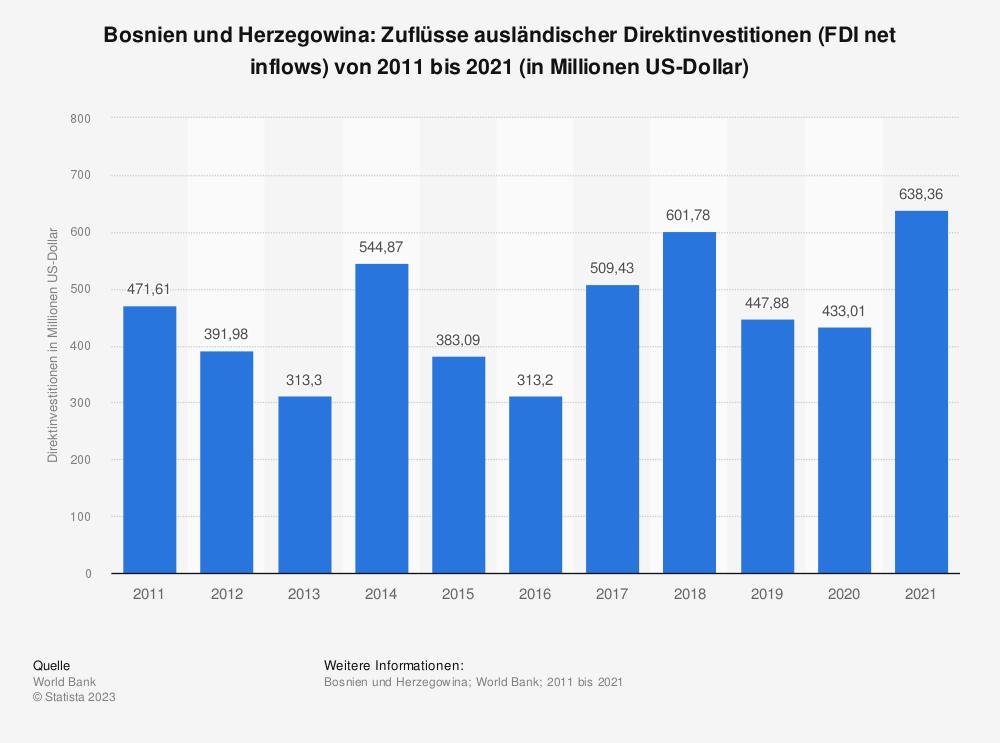 Statistik: Bosnien und Herzegowina: Zuflüsse ausländischer Direktinvestitionen (FDI net inflows) von 2007 bis 2017 (in Millionen US-Dollar) | Statista