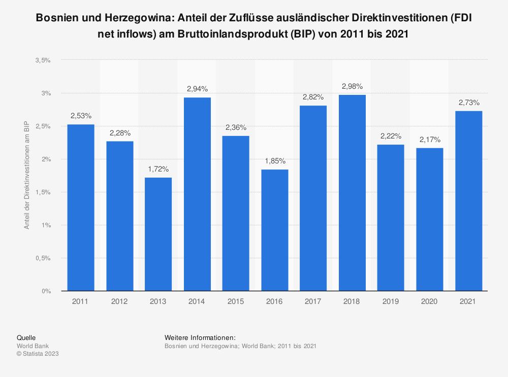 Statistik: Bosnien und Herzegowina: Anteil der Zuflüsse ausländischer Direktinvestitionen (FDI net inflows) am Bruttoinlandsprodukt (BIP) von 2007 bis 2017  | Statista