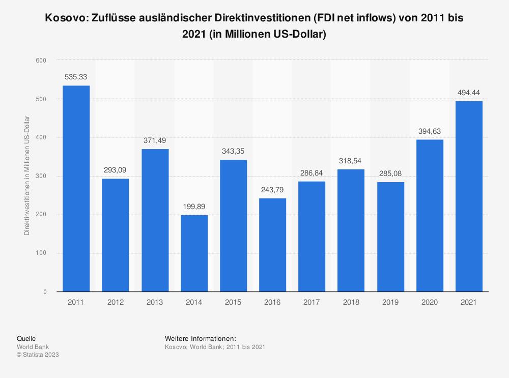 Statistik: Kosovo: Zuflüsse ausländischer Direktinvestitionen (FDI net inflows) von 2008 bis 2018 (in Millionen US-Dollar) | Statista