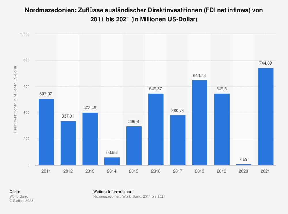 Statistik: Nordmazedonien: Zuflüsse ausländischer Direktinvestitionen (FDI net inflows) von 2007 bis 2017 (in Millionen US-Dollar) | Statista