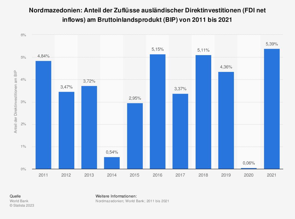 Statistik: Nordmazedonien: Anteil der Zuflüsse ausländischer Direktinvestitionen (FDI net inflows) am Bruttoinlandsprodukt (BIP) von 2007 bis 2017 | Statista