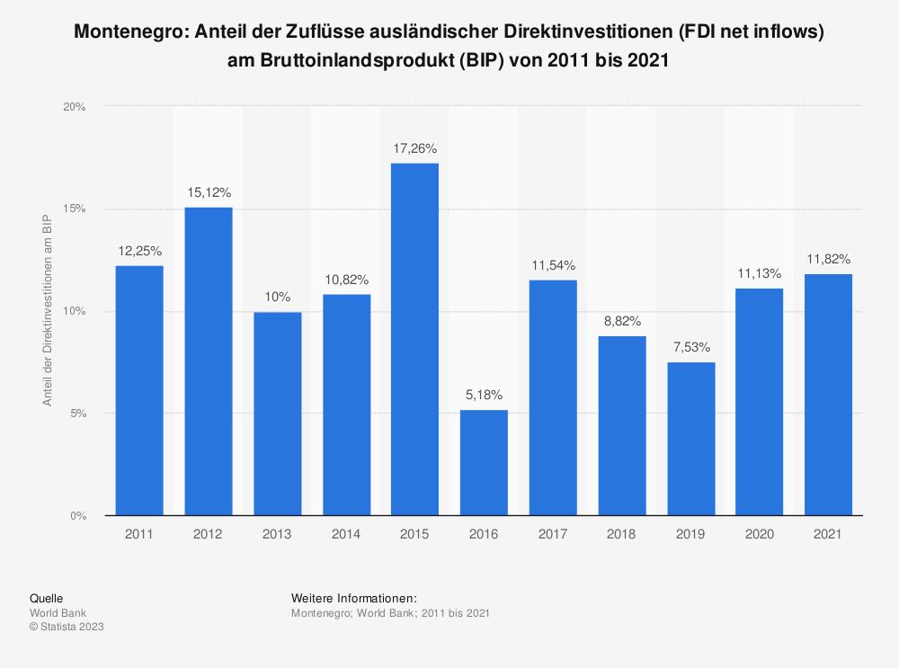 Statistik: Montenegro: Anteil der Zuflüsse ausländischer Direktinvestitionen (FDI net inflows) am Bruttoinlandsprodukt (BIP) von 2007 bis 2017    Statista
