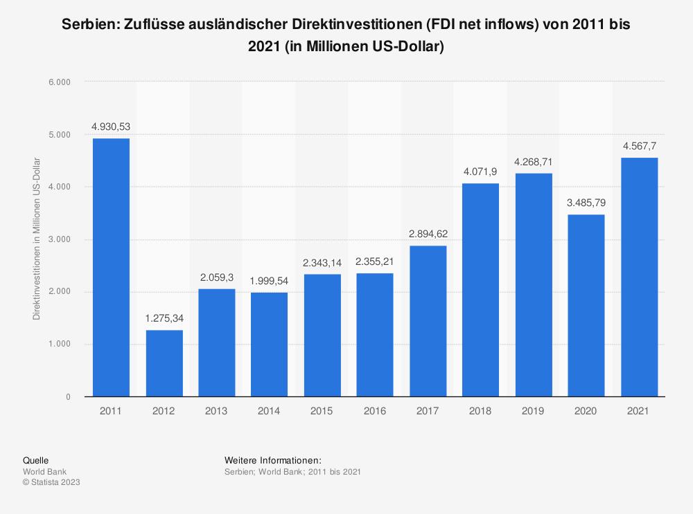 Statistik: Serbien: Zuflüsse ausländischer Direktinvestitionen (FDI net inflows) von 2009 bis 2019 (in Millionen US-Dollar) | Statista