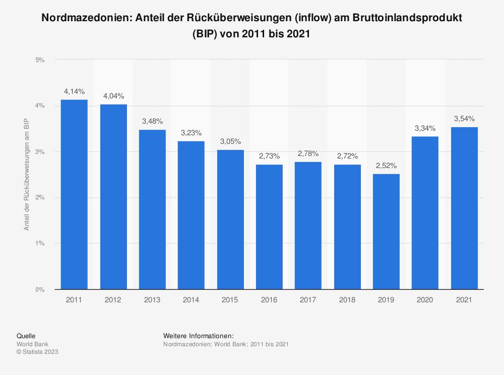 Statistik: Nordmazedonien: Anteil der Rücküberweisungen (inflow) am Bruttoinlandsprodukt (BIP) von 2008 bis 2018 | Statista