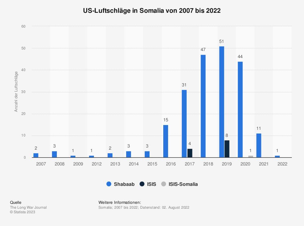Statistik: US-Luftschläge in Somalia von 2007 bis 2019 | Statista