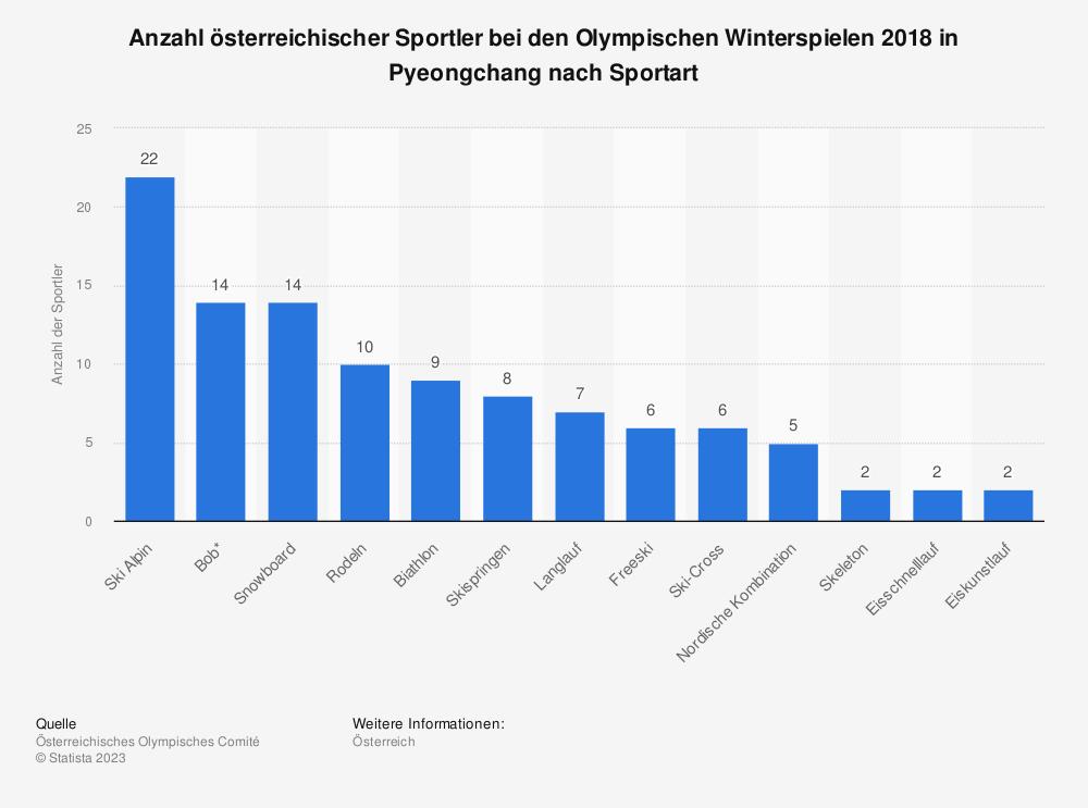 Statistik: Anzahl österreichischer Sportler bei den Olympischen Winterspielen 2018 in Pyeongchang nach Sportart   | Statista