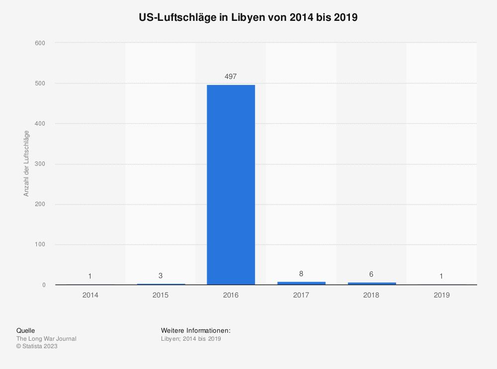 Statistik: US-Luftschläge in Libyen von 2014 bis 2018 | Statista