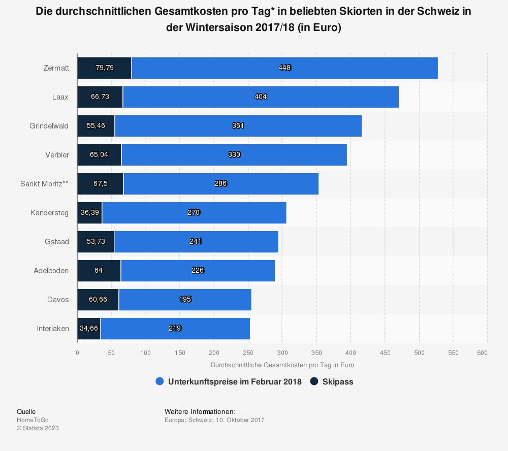 Statistik: Die durchschnittlichen Gesamtkosten pro Tag* in beliebten Skiorten in der Schweiz in der Wintersaison 2017/18 (in Euro) | Statista