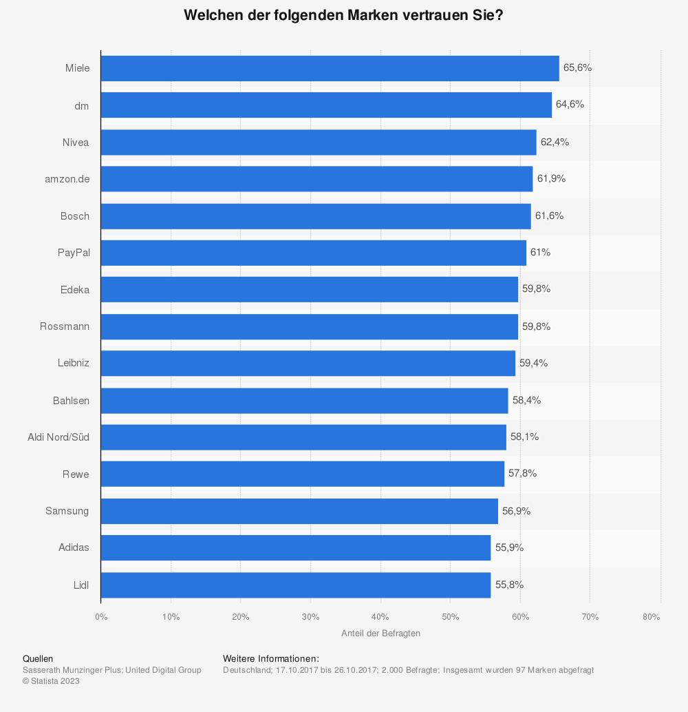 Statistik: Welchen der folgenden Marken vertrauen Sie? | Statista