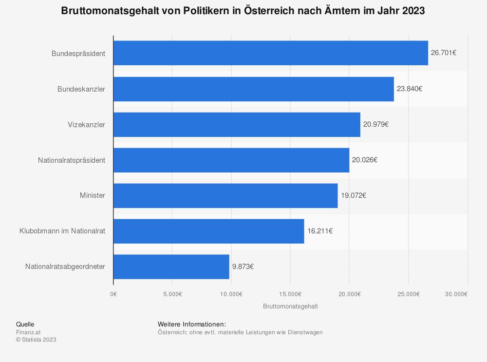 Statistik: Bruttomonatsgehalt von Politikern in Österreich nach Ämtern im Jahr 2018 | Statista
