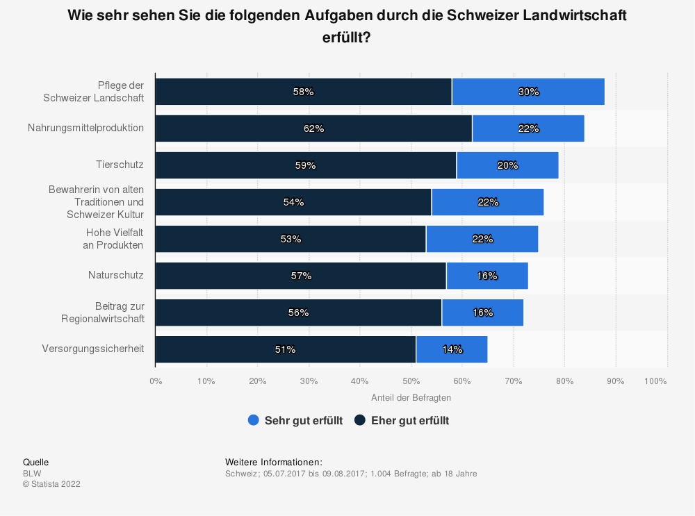 Statistik: Wie sehr sehen Sie die folgenden Aufgaben durch die Schweizer Landwirtschaft erfüllt? | Statista
