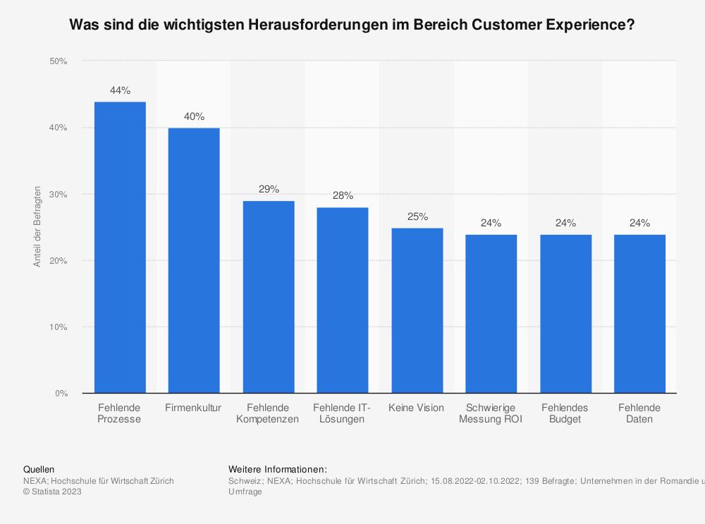 Statistik: Was sind die wichtigsten Herausforderungen im Bereich Customer Experience?  | Statista