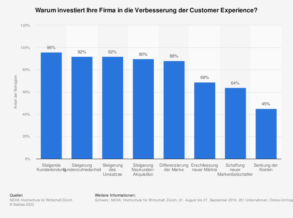 Statistik: Warum investiert Ihre Firma in die Verbesserung der Customer Experience?  | Statista