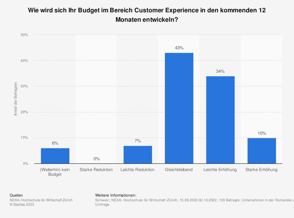 Statistik: Welches Budget steht Ihrer Firma zur Investition in Customer Experience Projekte zur Verfügung? | Statista