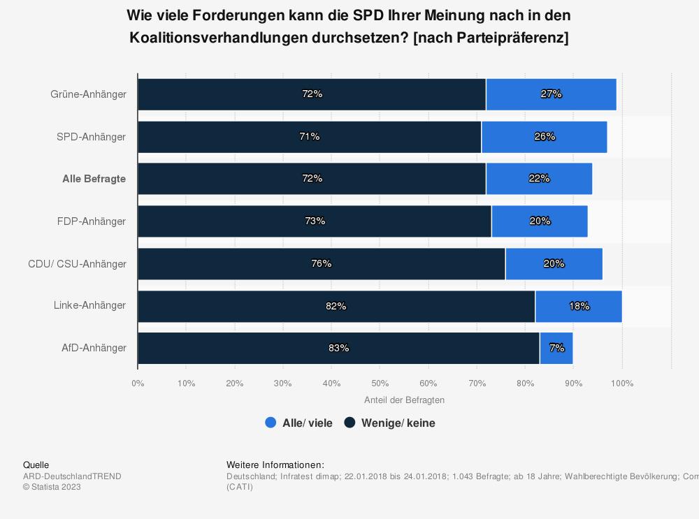 Statistik: Wie viele Forderungen kann die SPD Ihrer Meinung nach in den Koalitionsverhandlungen durchsetzen? [nach Parteipräferenz] | Statista