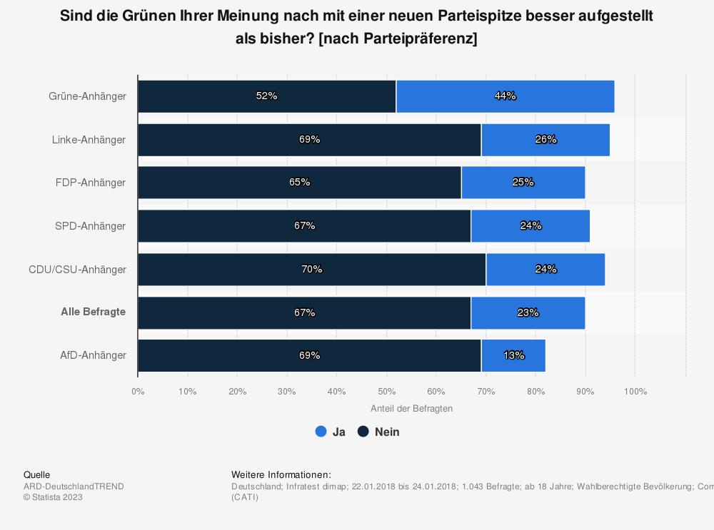 Statistik: Sind die Grünen Ihrer Meinung nach mit einer neuen Parteispitze besser aufgestellt als bisher? [nach Parteipräferenz] | Statista