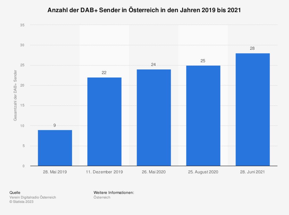Statistik: Anzahl der DAB+ Sender in Österreich in den Jahren 2019 und 2020 | Statista