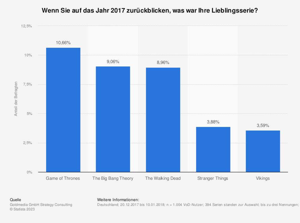 Statistik: Wenn Sie auf das Jahr 2017 zurückblicken, was war Ihre Lieblingsserie? | Statista