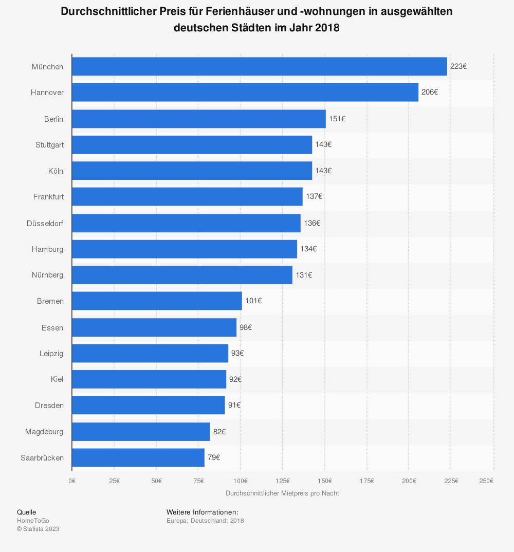 Statistik: Durchschnittlicher Preis für Ferienhäuser und -wohnungen in ausgewählten deutschen Städten im Jahr 2018 | Statista