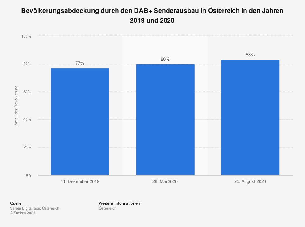 Statistik: Bevölkerungsabdeckung durch den DAB+ Senderausbau in Österreich in den Jahren 2019 und 2020 | Statista