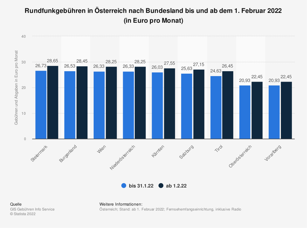 Statistik: Gebühren und Abgaben für Bund und Länder für die Fernsehempfangseinrichtung in Österreich nach Bundesland im Jahr 2021 (in Euro pro Monat) | Statista