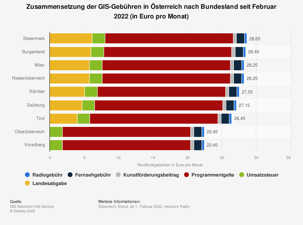 Statistik: Rundfunkgebühren für Fernsehen in Österreich nach Bundesland im Jahr 2020 (in Euro pro Monat) | Statista