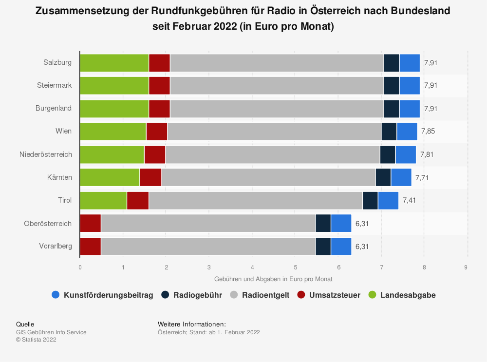 Statistik: Gebühren und Abgaben für Bund und Länder für Radioempfangseinrichtungen in Österreich nach Bundesland im Jahr 2021 (in Euro pro Monat)   Statista