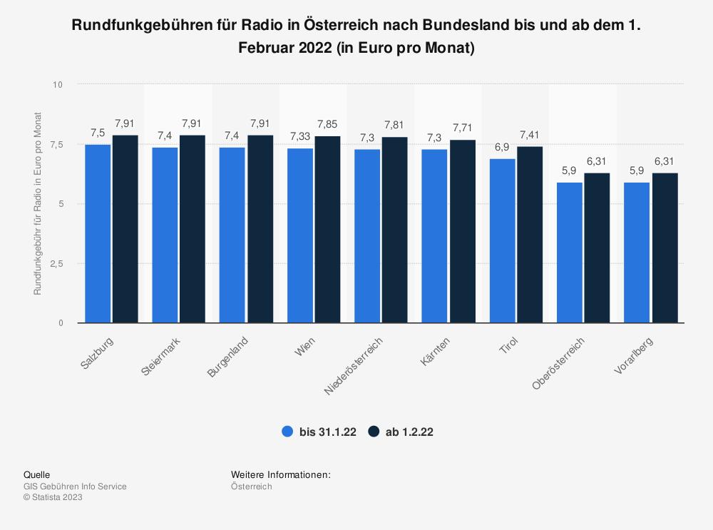 Statistik: Rundfunkgebühren für Radio in Österreich nach Bundesland im Jahr 2021 (in Euro pro Monat) | Statista
