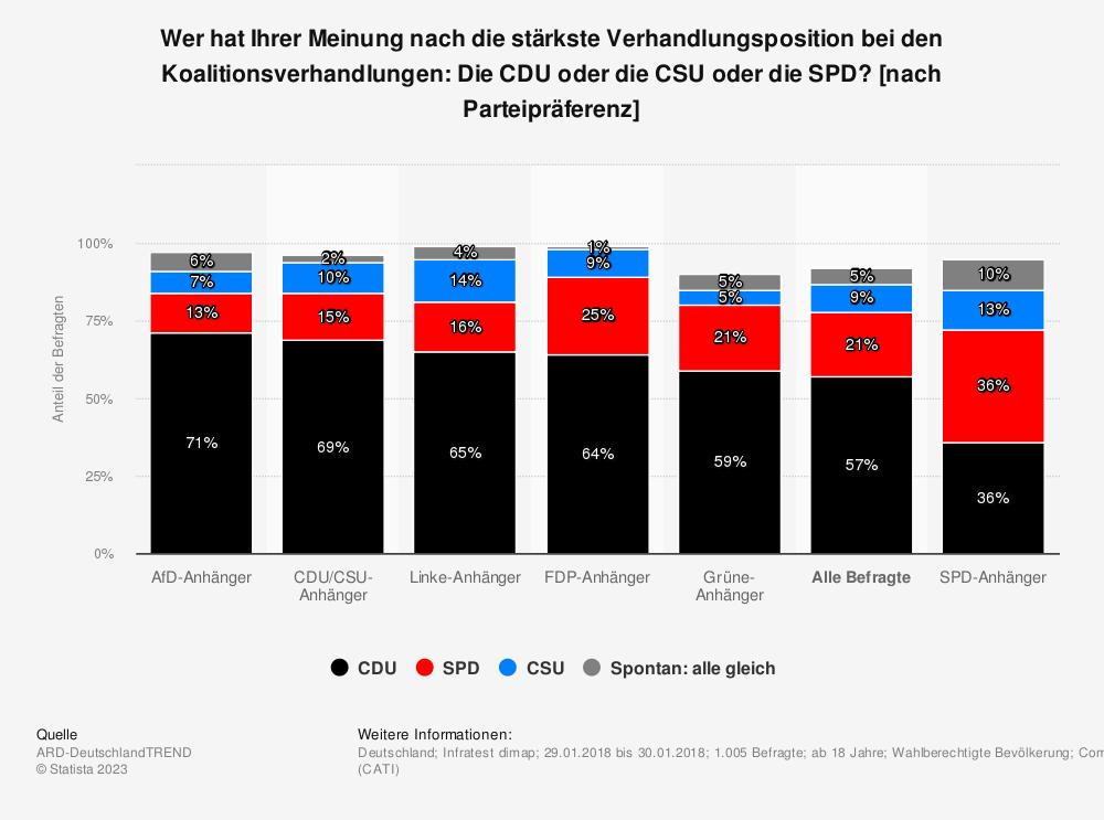 Statistik: Wer hat Ihrer Meinung nach die stärkste Verhandlungsposition bei den Koalitionsverhandlungen: Die CDU oder die CSU oder die SPD? [nach Parteipräferenz] | Statista