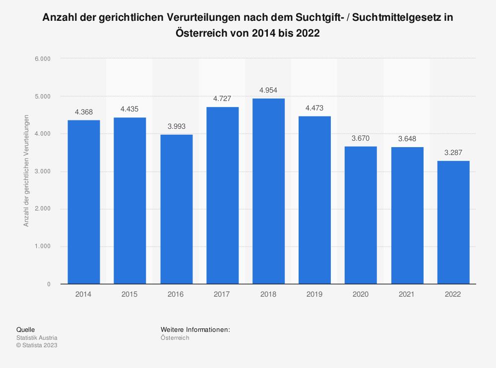 Statistik: Anzahl der gerichtlichen Verurteilungen nach dem Suchtgift-/Suchtmittelgesetz in Österreich von 2009 bis 2018 | Statista