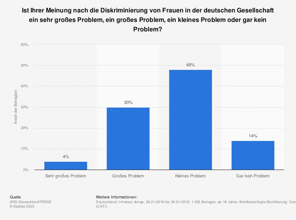 Statistik: Ist Ihrer Meinung nach die Diskriminierung von Frauen in der deutschen Gesellschaft ein sehr großes Problem, ein großes Problem, ein kleines Problem oder gar kein Problem? | Statista