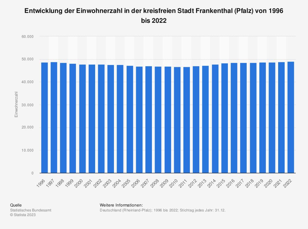 Statistik: Entwicklung der Einwohnerzahl in der kreisfreien Stadt Frankenthal (Pfalz) von 1995 bis 2020   Statista