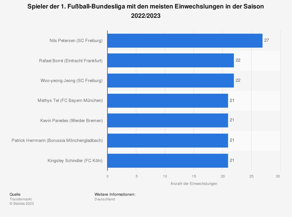 Statistik: Spieler der 1. Fußball-Bundesliga mit den meisten Einwechslungen in der Saison 2020/2021 | Statista